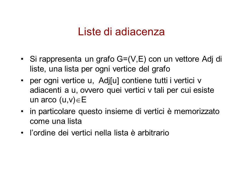 Liste di adiacenza Si rappresenta un grafo G=(V,E) con un vettore Adj di liste, una lista per ogni vertice del grafo.