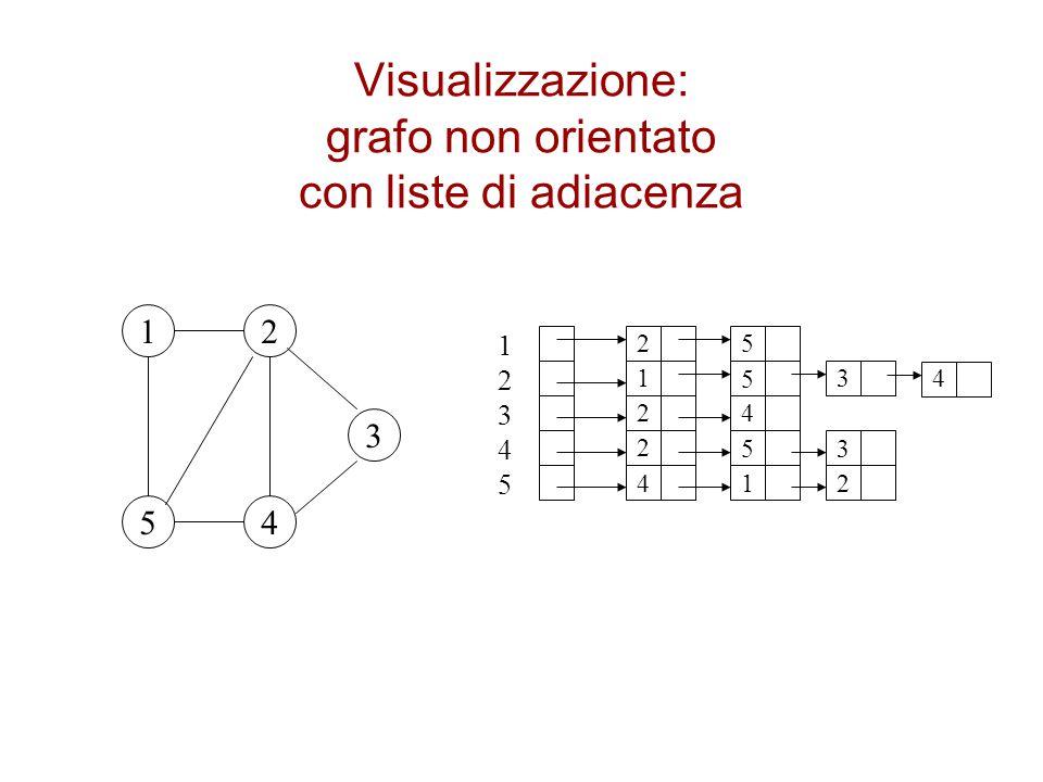 Visualizzazione: grafo non orientato con liste di adiacenza
