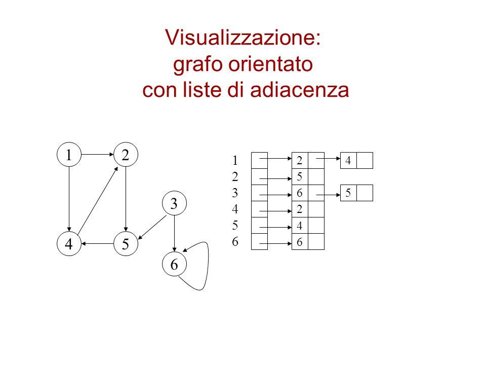 Visualizzazione: grafo orientato con liste di adiacenza