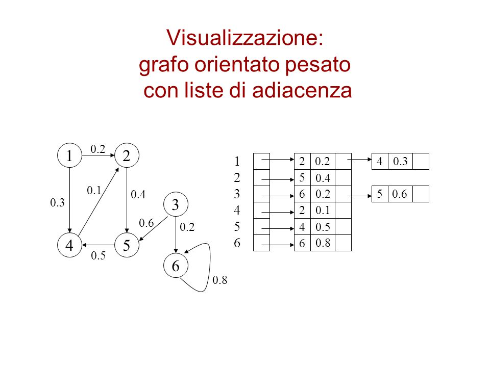 Visualizzazione: grafo orientato pesato con liste di adiacenza