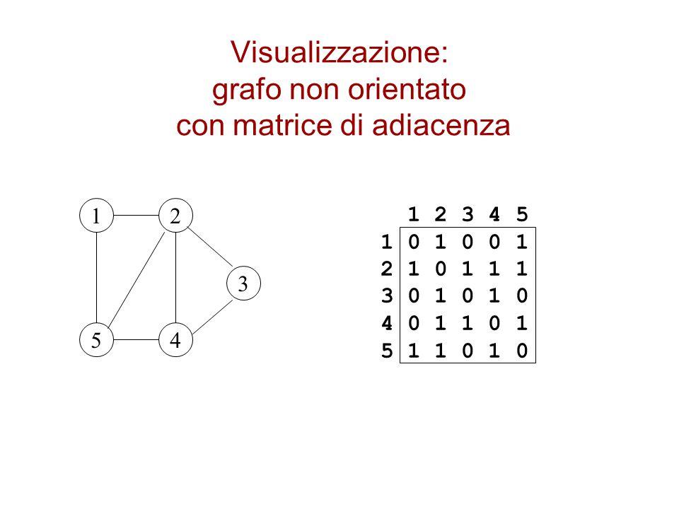 Visualizzazione: grafo non orientato con matrice di adiacenza