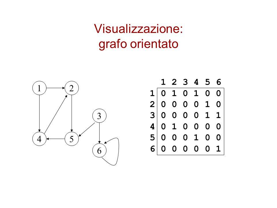 Visualizzazione: grafo orientato
