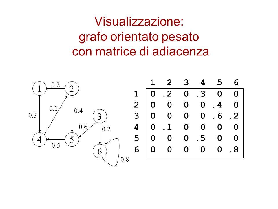 Visualizzazione: grafo orientato pesato con matrice di adiacenza