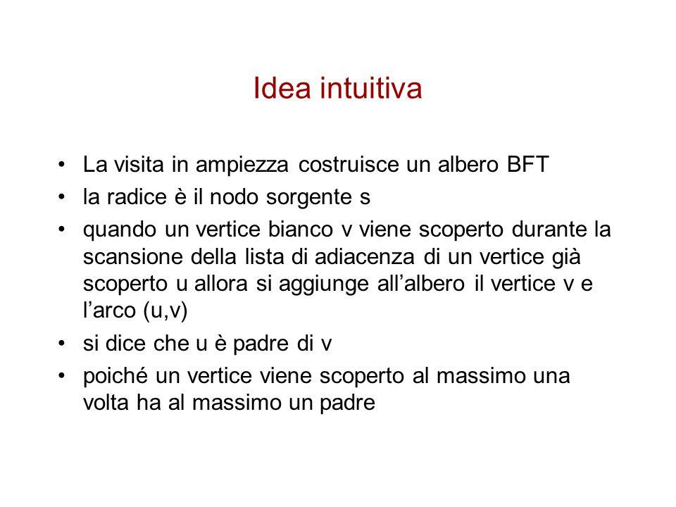 Idea intuitiva La visita in ampiezza costruisce un albero BFT