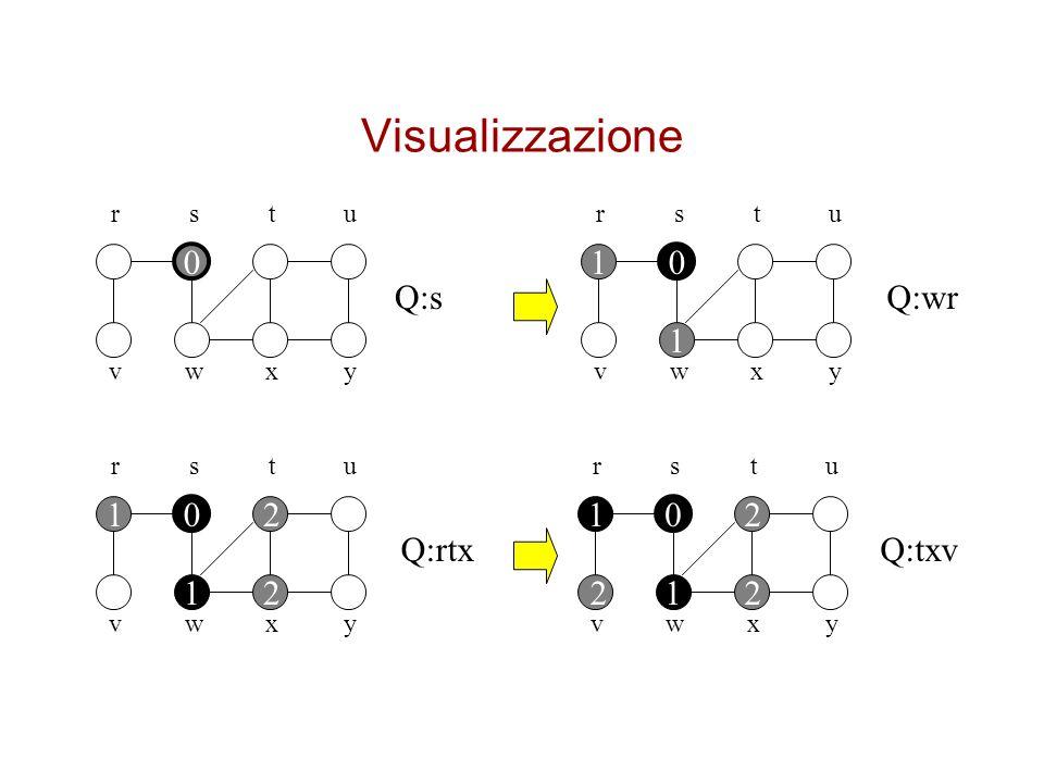 Visualizzazione 1 Q:s Q:wr 1 1 2 1 2 Q:rtx Q:txv 1 2 2 1 2 r s t u r s