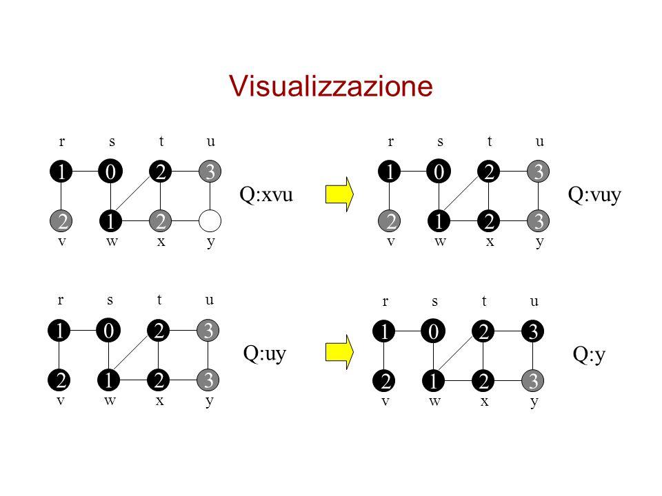 Visualizzazione 1 2 3 1 2 3 Q:xvu Q:vuy 2 1 2 2 1 2 3 1 2 3 1 2 3 Q:uy