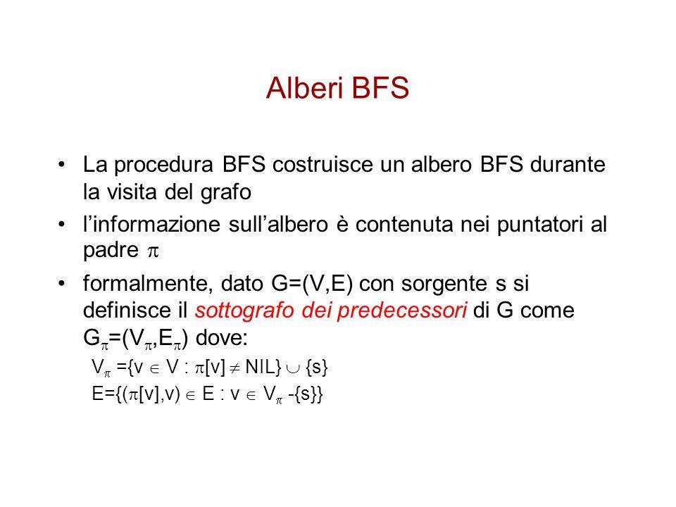 Alberi BFS La procedura BFS costruisce un albero BFS durante la visita del grafo. l'informazione sull'albero è contenuta nei puntatori al padre 