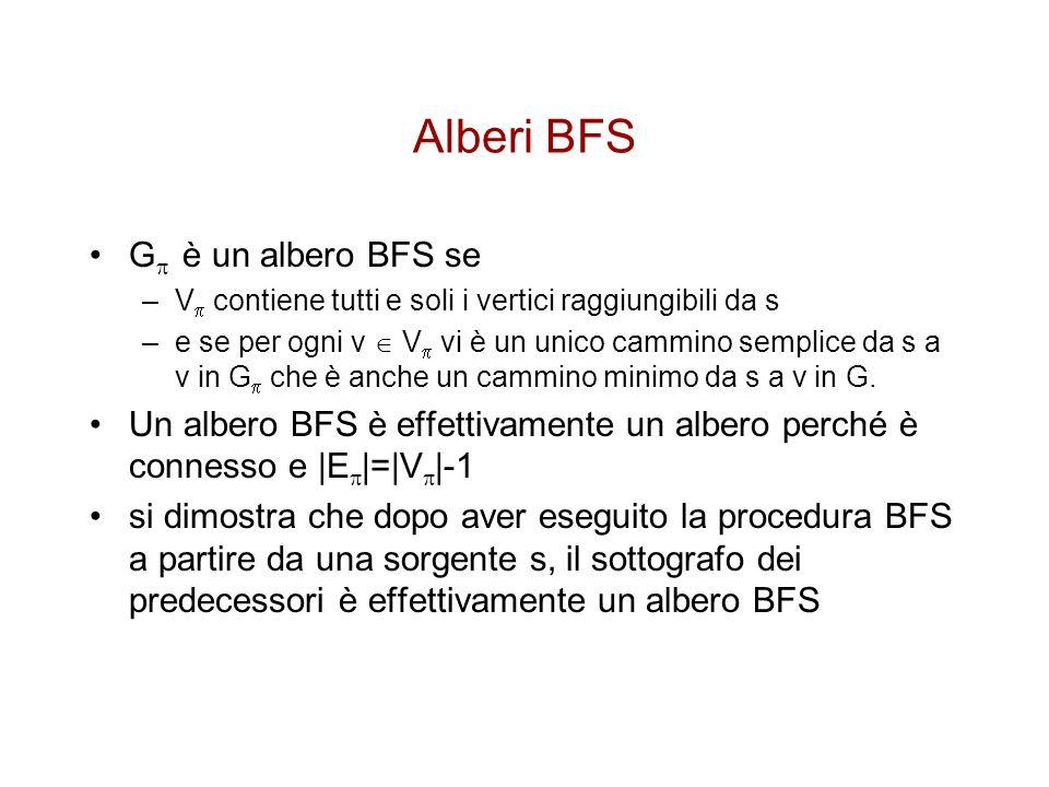 Alberi BFS G è un albero BFS se