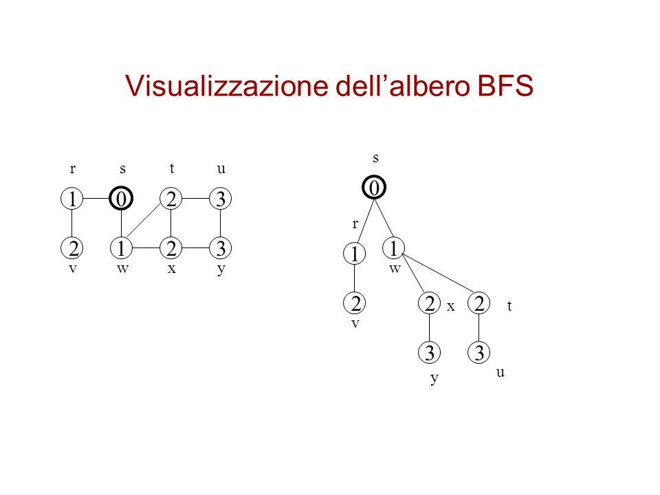 Visualizzazione dell'albero BFS
