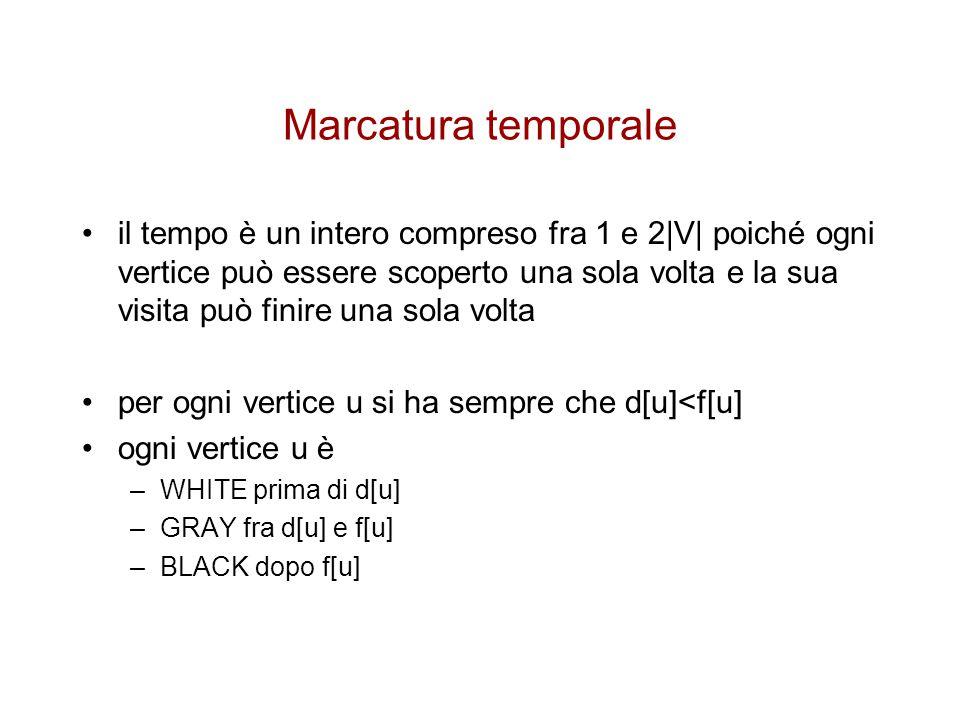 Marcatura temporale
