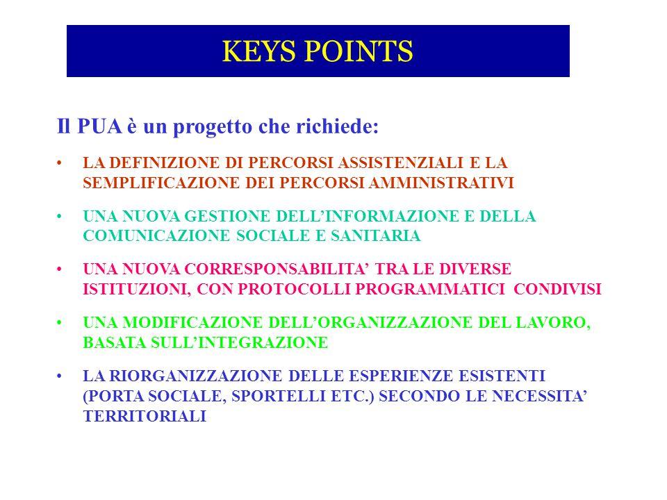 KEYS POINTS Il PUA è un progetto che richiede: