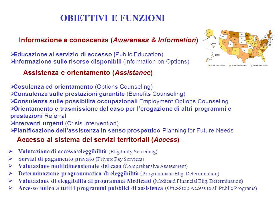 OBIETTIVI E FUNZIONI MA. Informazione e conoscenza (Awareness & Information) Educazione al servizio di accesso (Public Education)
