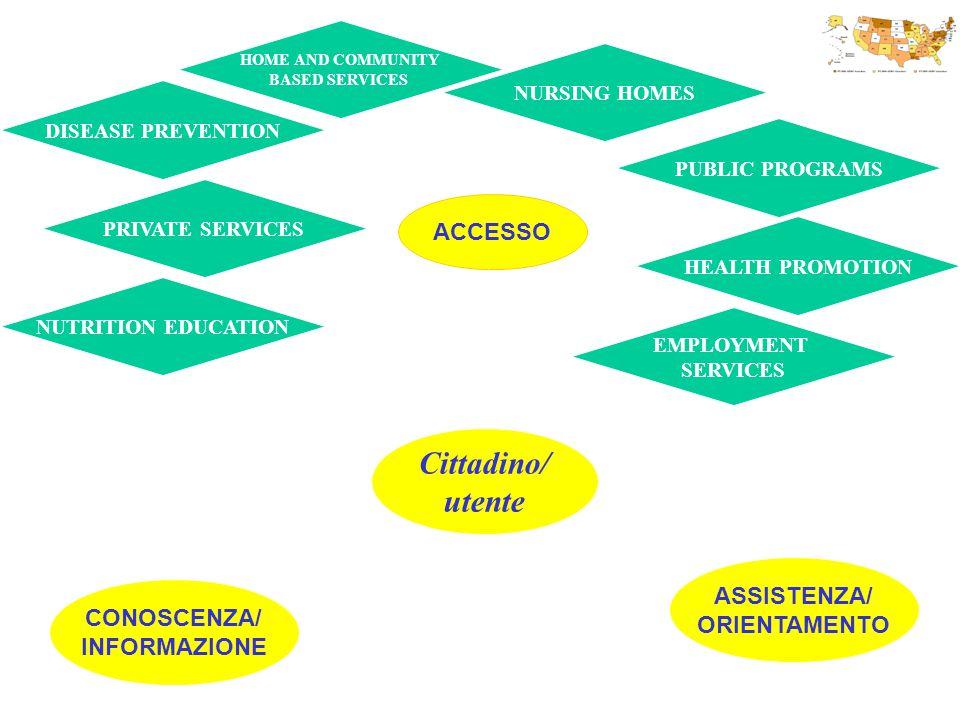 Cittadino/ utente ACCESSO ASSISTENZA/ ORIENTAMENTO CONOSCENZA/