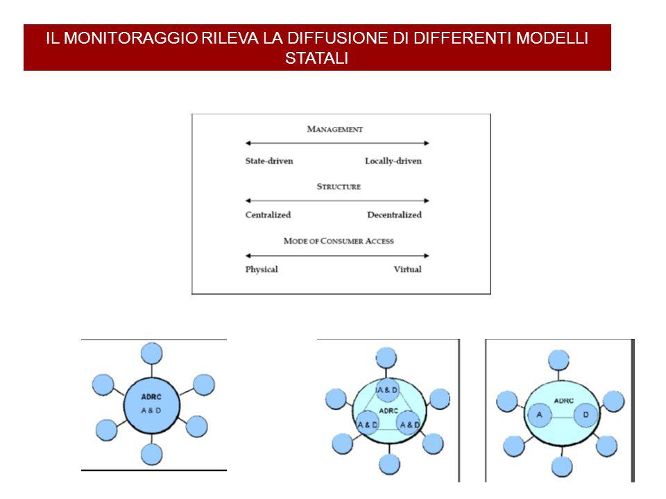 IL MONITORAGGIO RILEVA LA DIFFUSIONE DI DIFFERENTI MODELLI STATALI