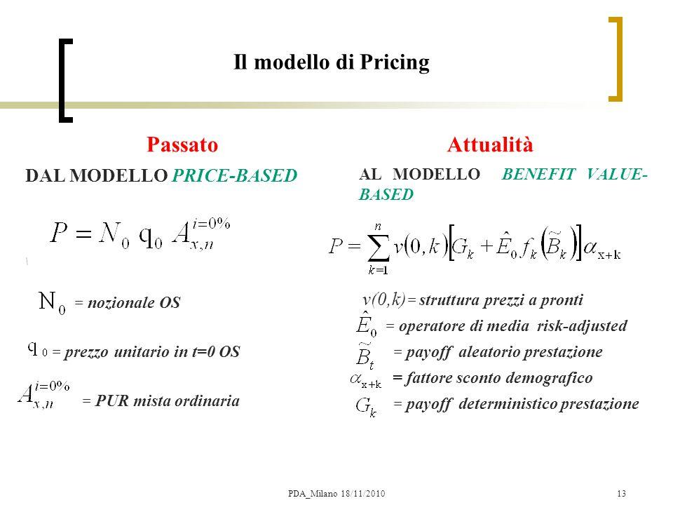 Il modello di Pricing Passato Attualità