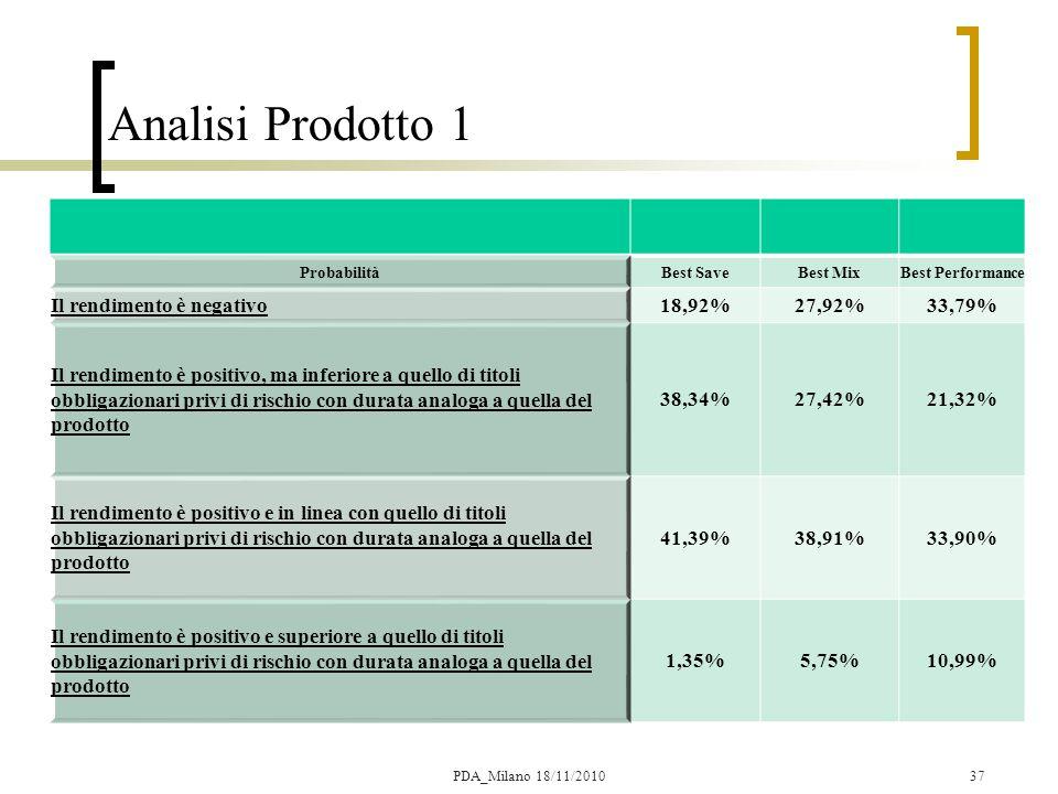 Analisi Prodotto 1 Il rendimento è negativo 18,92% 27,92% 33,79%
