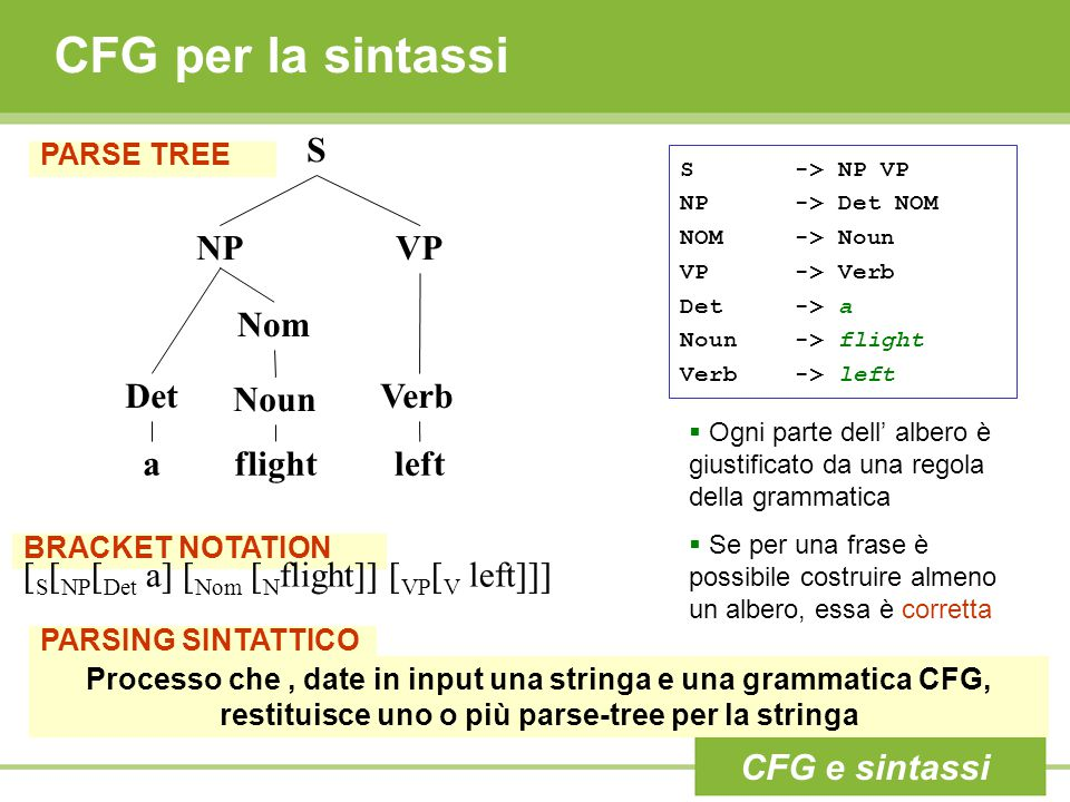 CFG per la sintassi S NP VP Nom Det Noun Verb a flight left