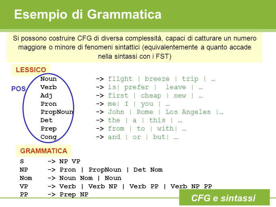 Esempio di Grammatica CFG e sintassi