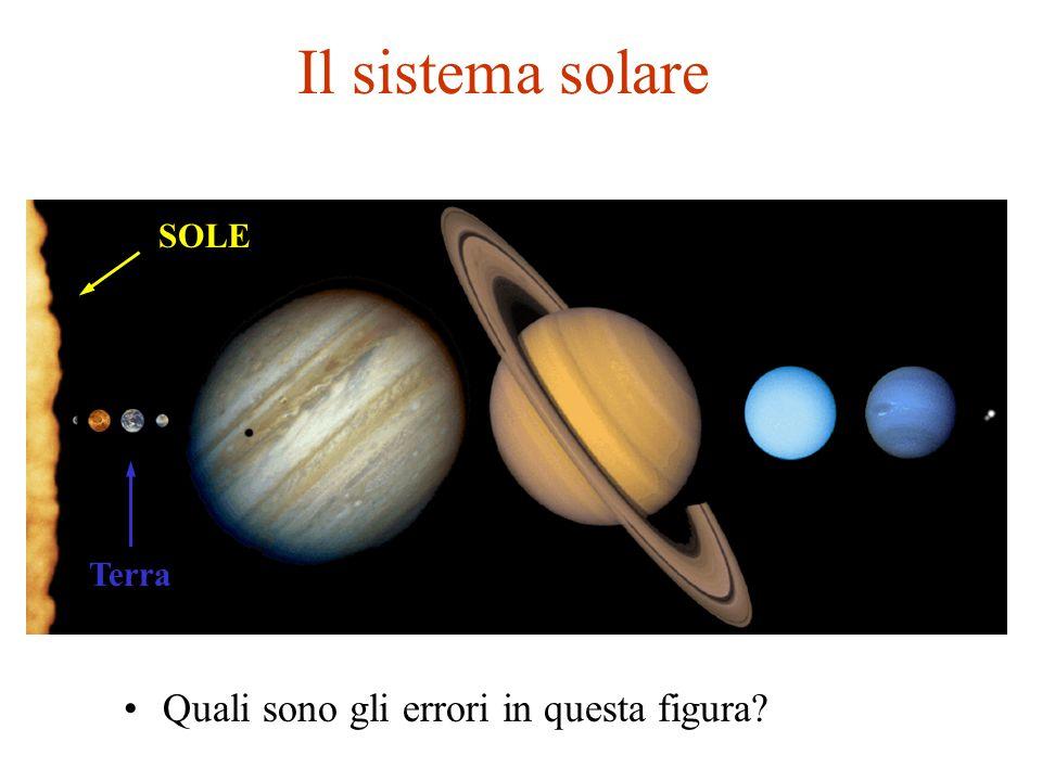 Il sistema solare SOLE Terra Quali sono gli errori in questa figura