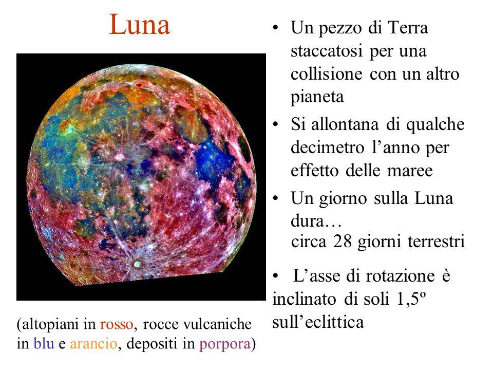 Luna Un pezzo di Terra staccatosi per una collisione con un altro pianeta. Si allontana di qualche decimetro l'anno per effetto delle maree.