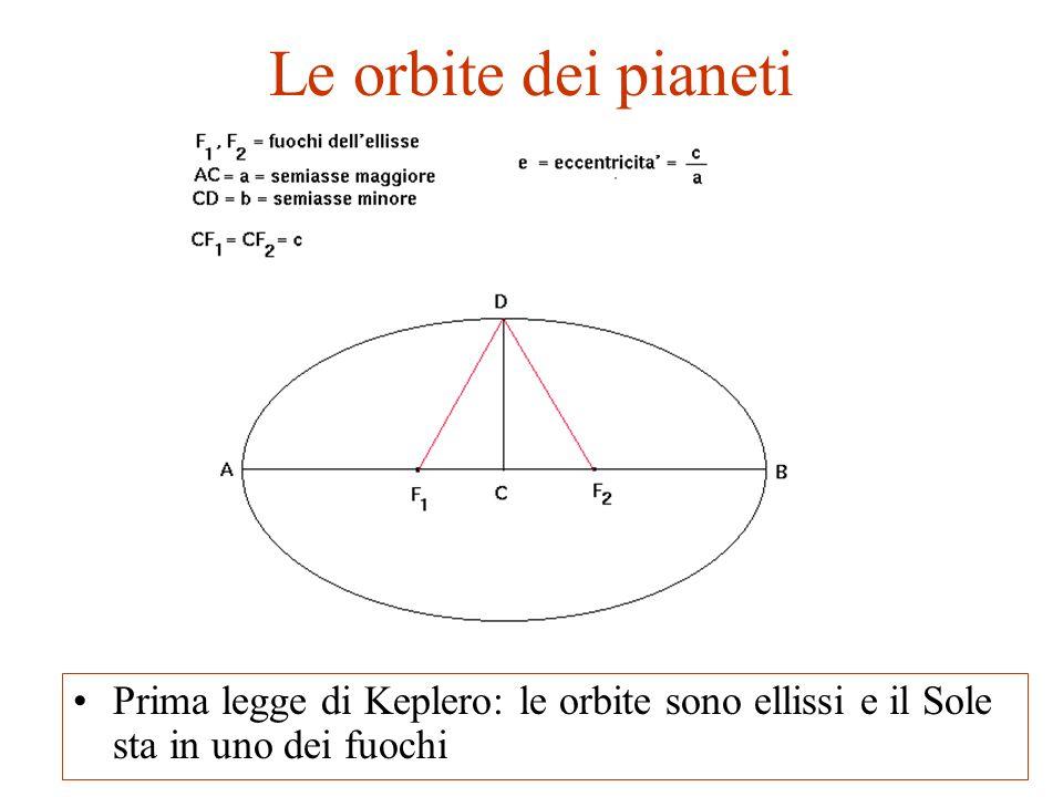 Le orbite dei pianeti Prima legge di Keplero: le orbite sono ellissi e il Sole sta in uno dei fuochi.