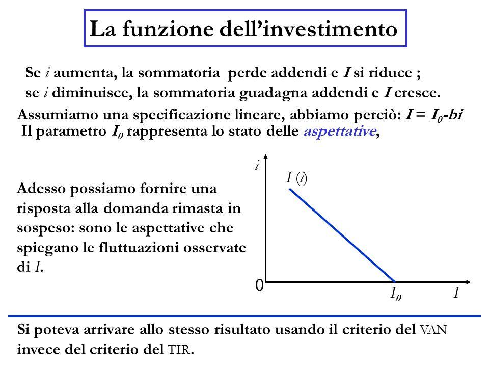La funzione dell'investimento