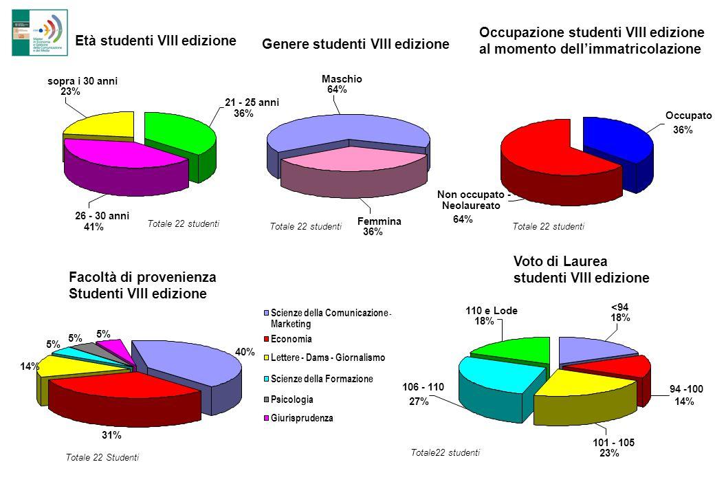 Occupazione studenti VIII edizione al momento dell'immatricolazione