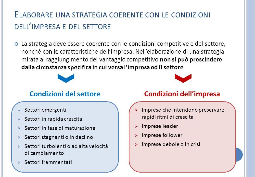 Condizioni del settore Condizioni dell'impresa