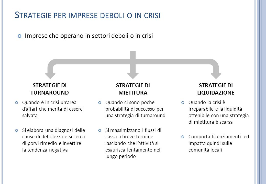 Strategie per imprese deboli o in crisi