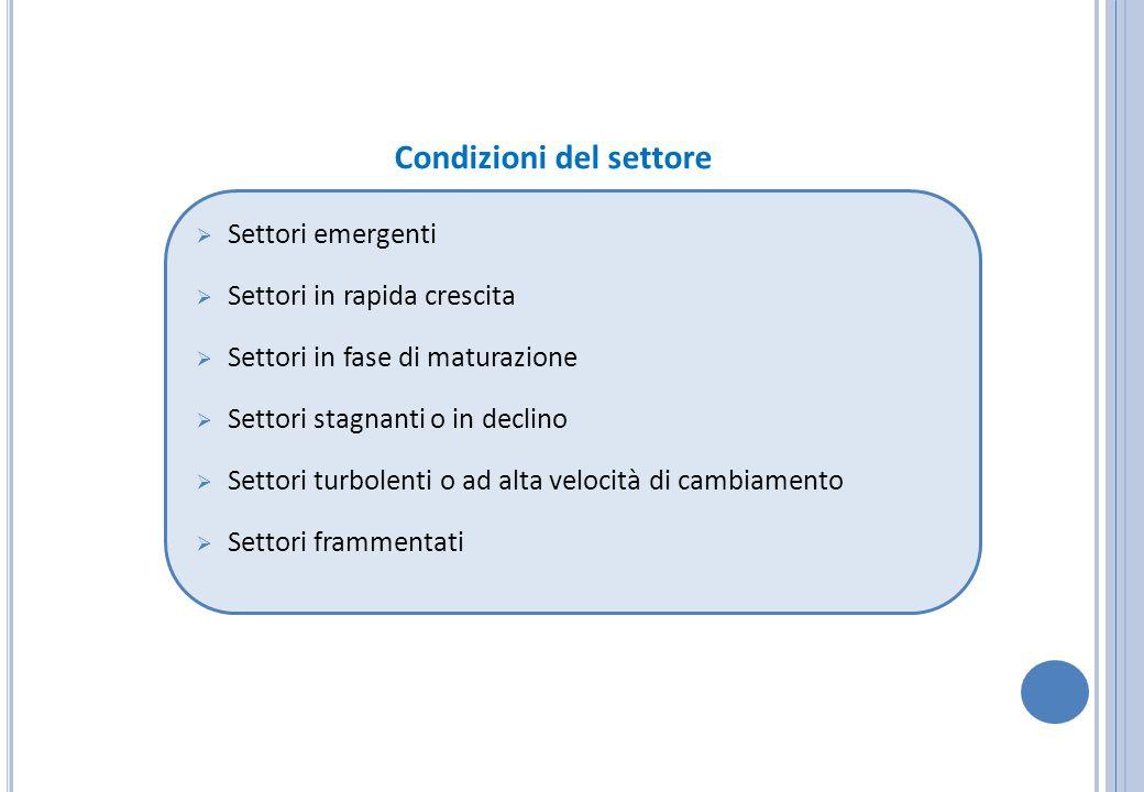 Condizioni del settore