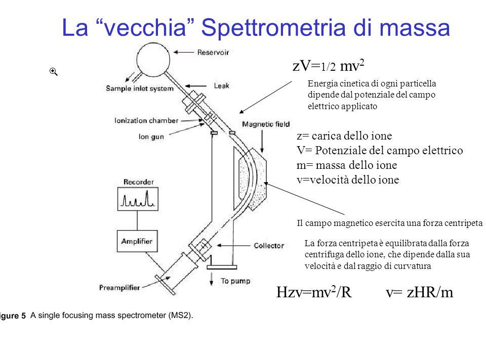 La vecchia Spettrometria di massa
