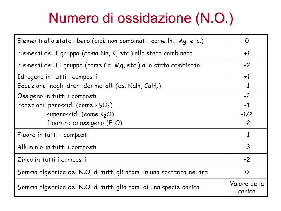 Numero di ossidazione (N.O.)