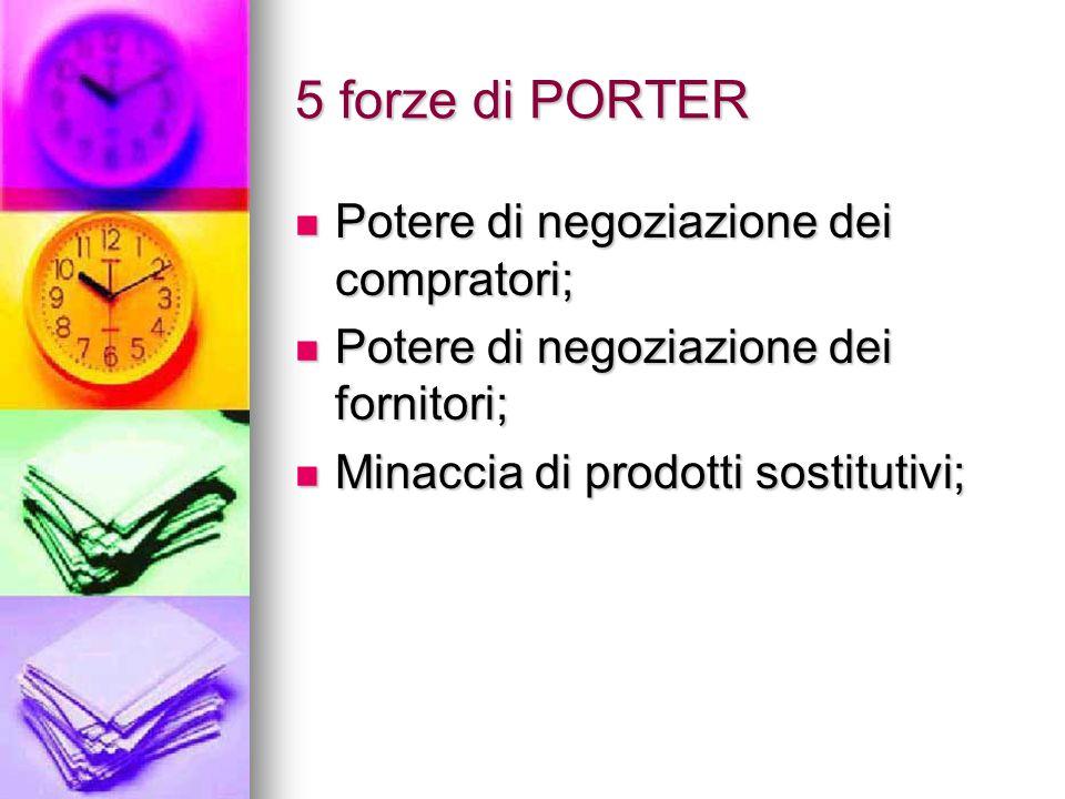 5 forze di PORTER Potere di negoziazione dei compratori;