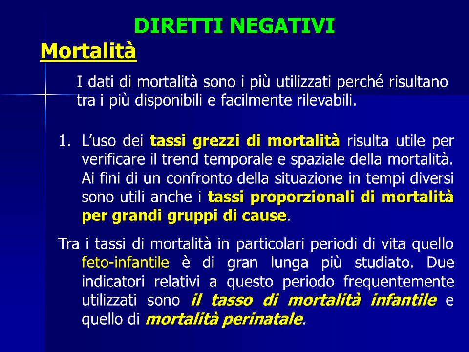 DIRETTI NEGATIVI Mortalità