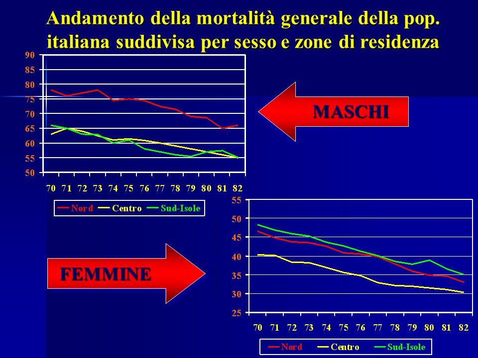 Andamento della mortalità generale della pop