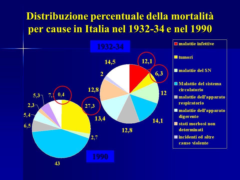 Distribuzione percentuale della mortalità per cause in Italia nel 1932-34 e nel 1990
