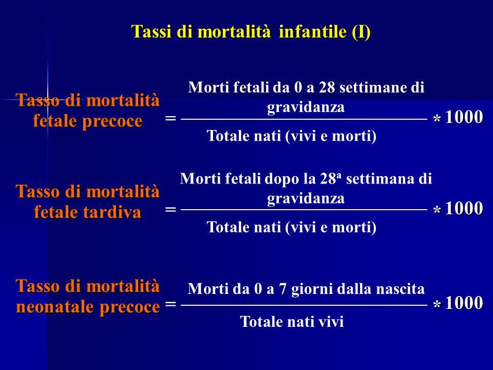 Tassi di mortalità infantile (I)
