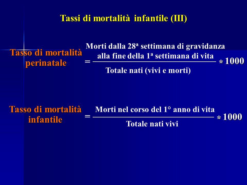 Tassi di mortalità infantile (III)