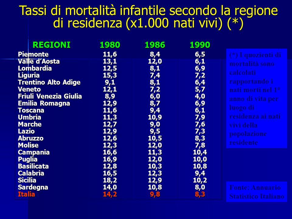 Tassi di mortalità infantile secondo la regione di residenza (x1