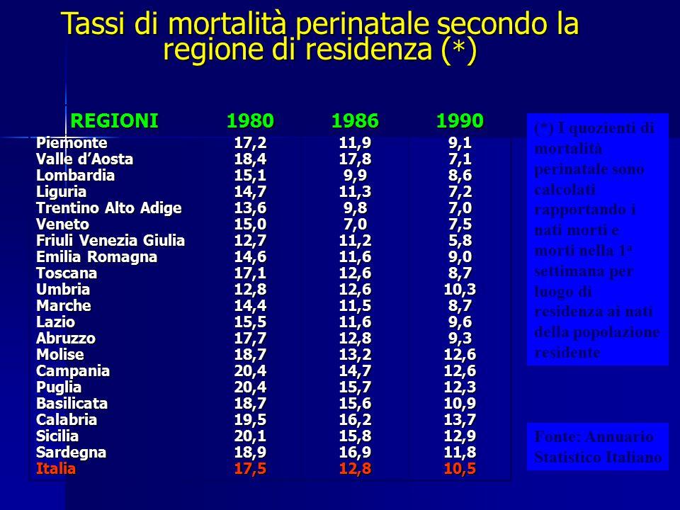 Tassi di mortalità perinatale secondo la regione di residenza (*)