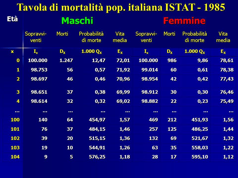 Tavola di mortalità pop. italiana ISTAT - 1985