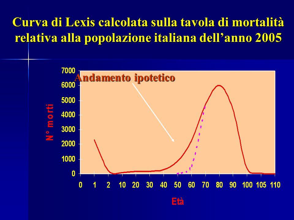 Curva di Lexis calcolata sulla tavola di mortalità relativa alla popolazione italiana dell'anno 2005