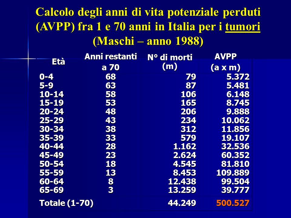 Calcolo degli anni di vita potenziale perduti (AVPP) fra 1 e 70 anni in Italia per i tumori (Maschi – anno 1988)
