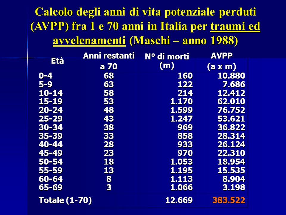 Calcolo degli anni di vita potenziale perduti (AVPP) fra 1 e 70 anni in Italia per traumi ed avvelenamenti (Maschi – anno 1988)