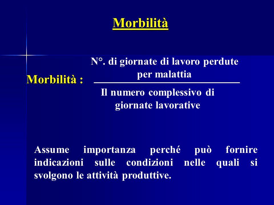 Morbilità Morbilità : N°. di giornate di lavoro perdute per malattia