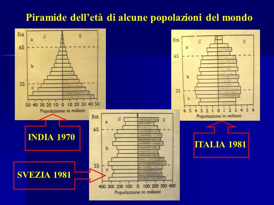 Piramide dell'età di alcune popolazioni del mondo