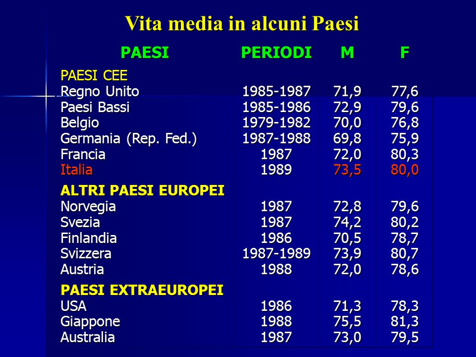 Vita media in alcuni Paesi