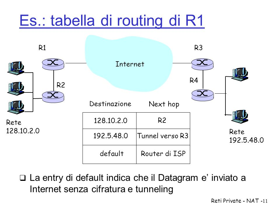 Es.: tabella di routing di R1
