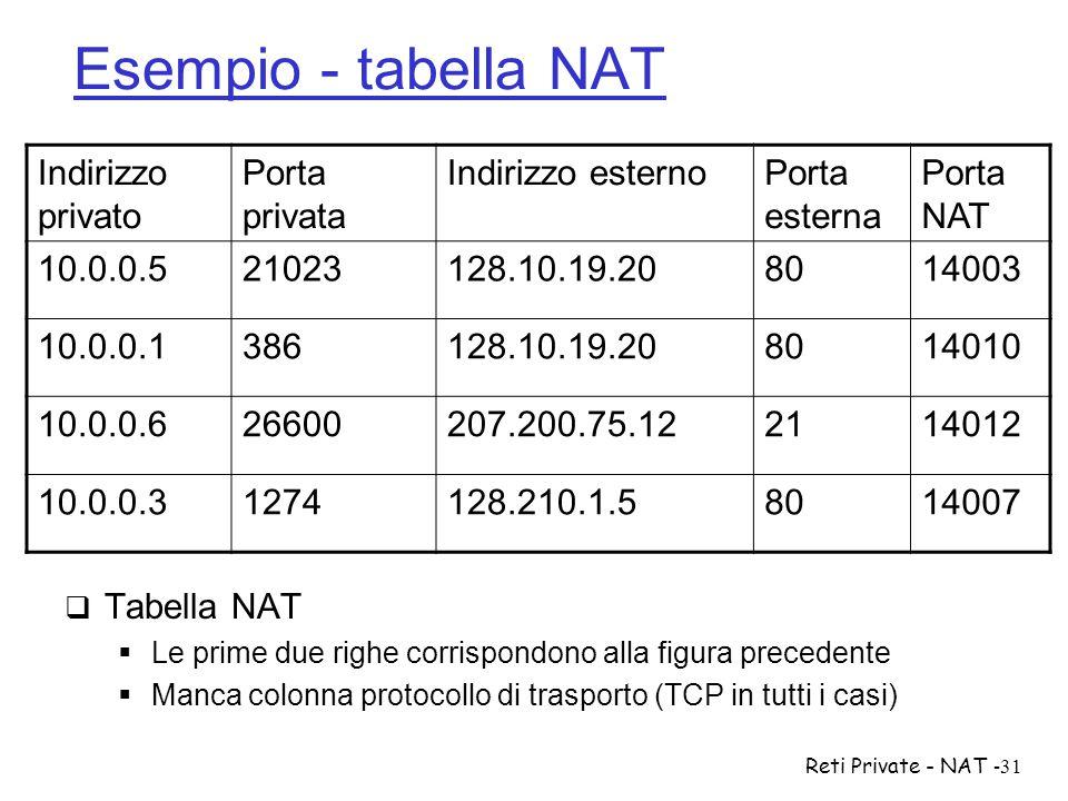 Esempio - tabella NAT Indirizzo privato Porta privata