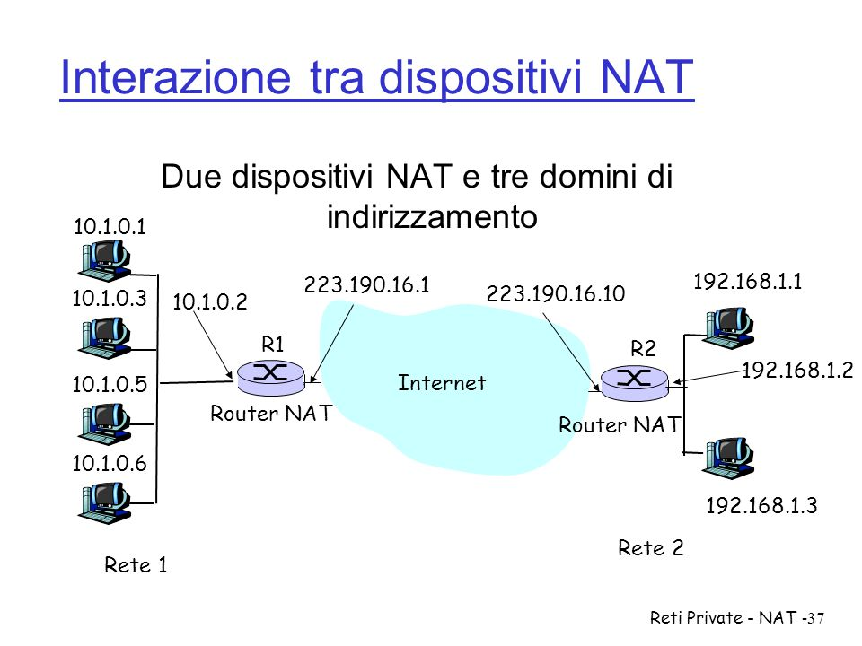 Interazione tra dispositivi NAT